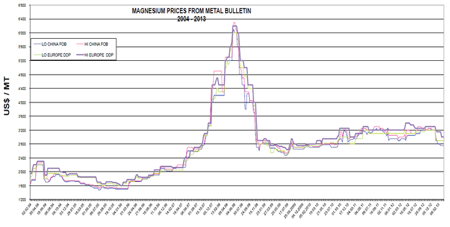 Magnesiun Price Evolution